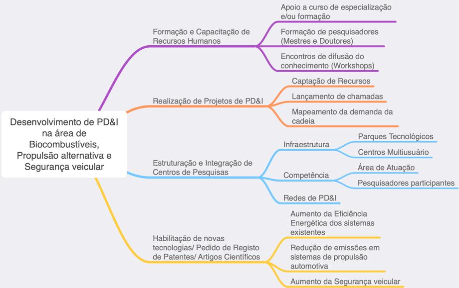 Mapa Mental da Linha V